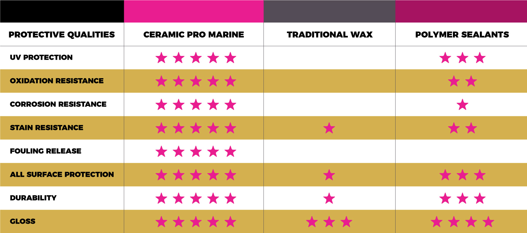 Ceramic Pro Marine Comparison