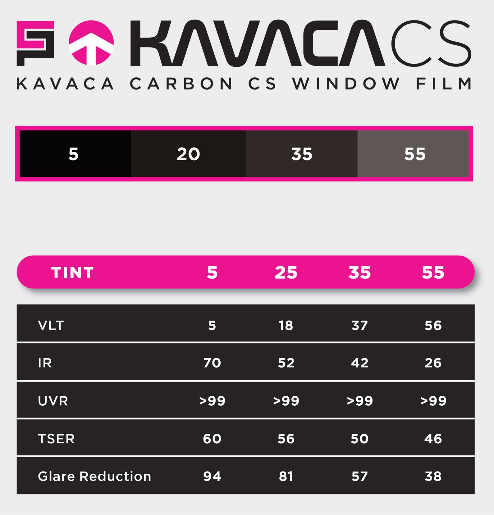 Cuadro de especificaciones de la película de tinte de ventana Ceramic Pro Kavaca Carbon CS